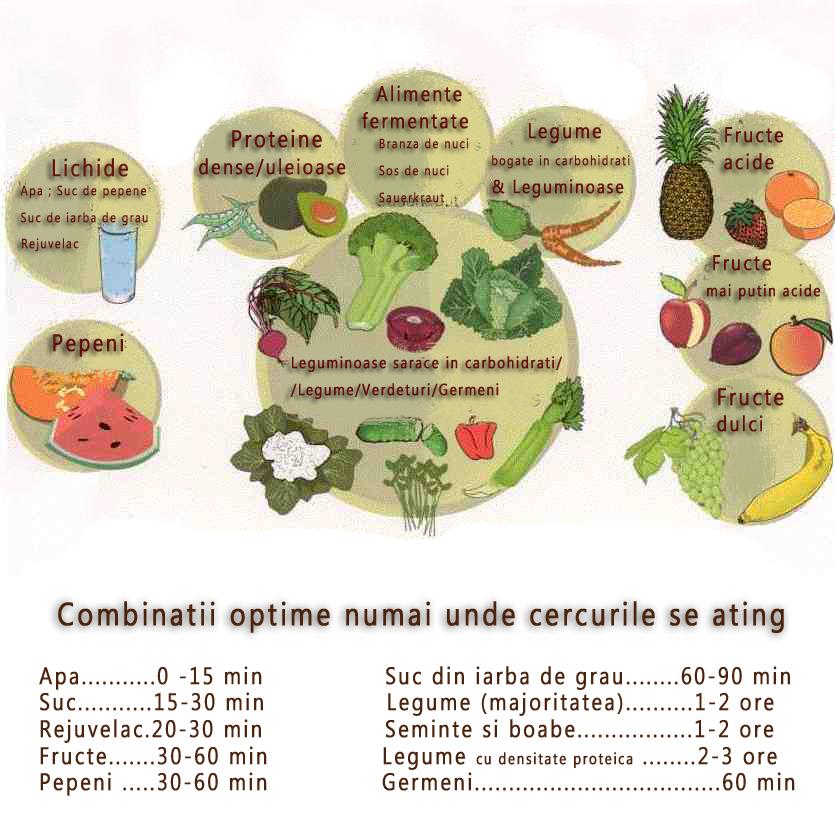 tabel alimente hrana vie