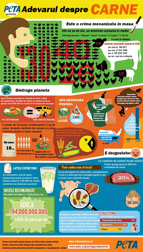 PETA infografic