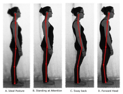 pozitia corpului