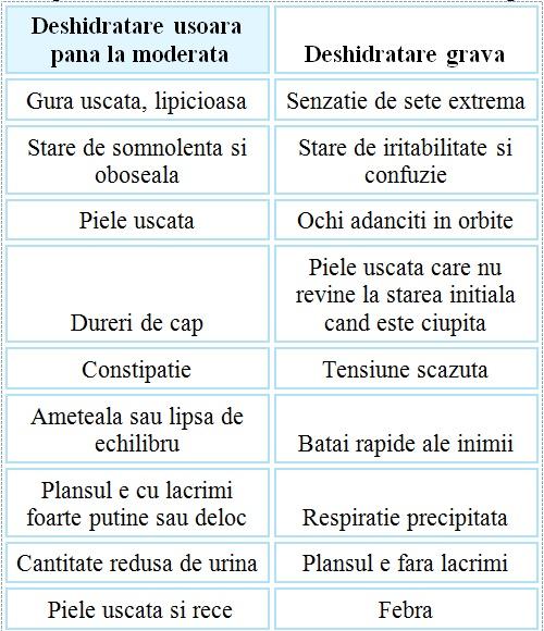 Simptomele deshidratarii